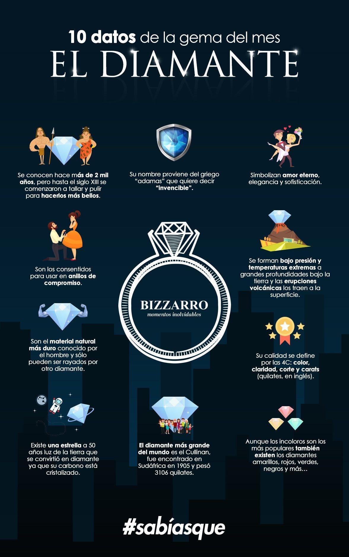 Gema del mes diamante