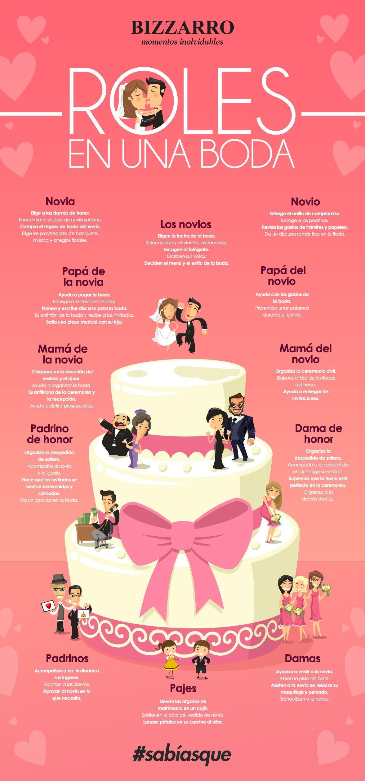 Roles de una boda