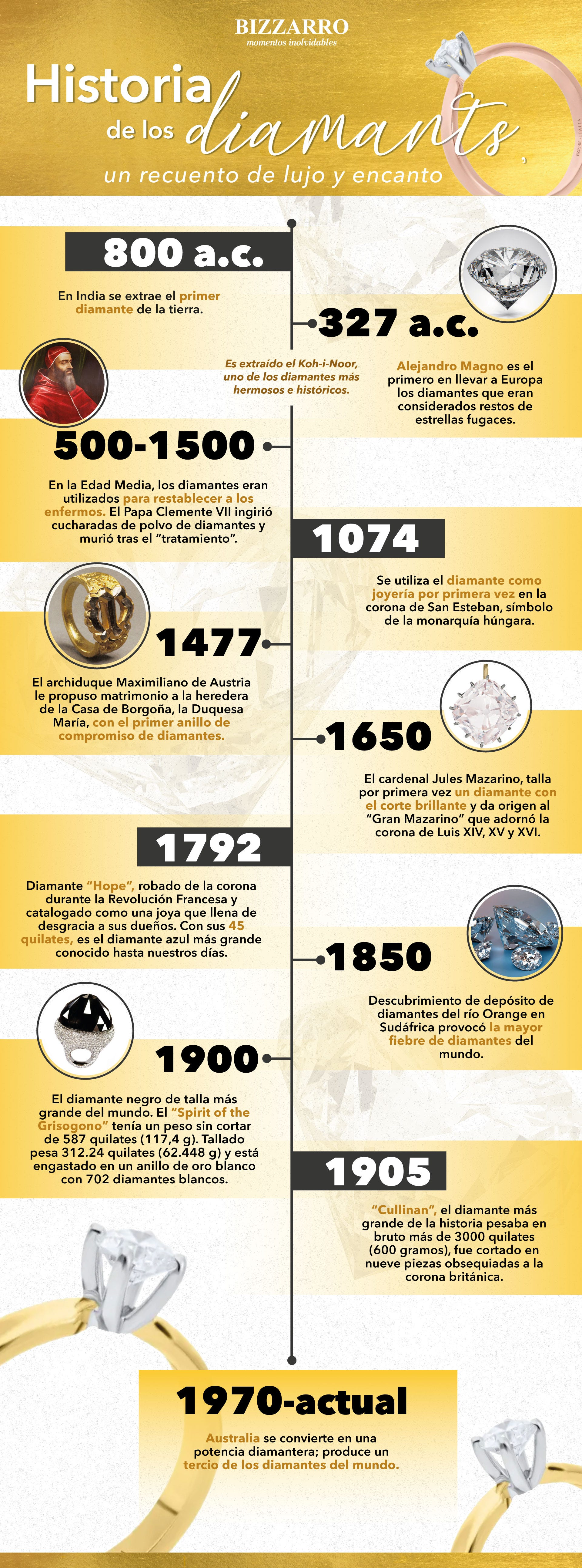 800 a.c. En India se extrae el primer diamante de la tierra 327 a.c. Alejandro Magno es el primero en llevar a Europa los diamantes que eran considerados restos de estrellas fugaces. 500-1500. En la Edad Media, los diamantes eran utilizados para restablec